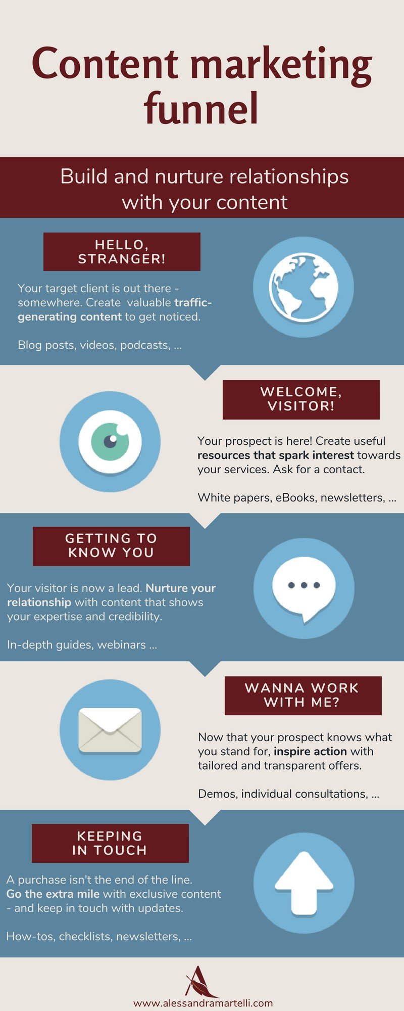 content marketing funnel infographic