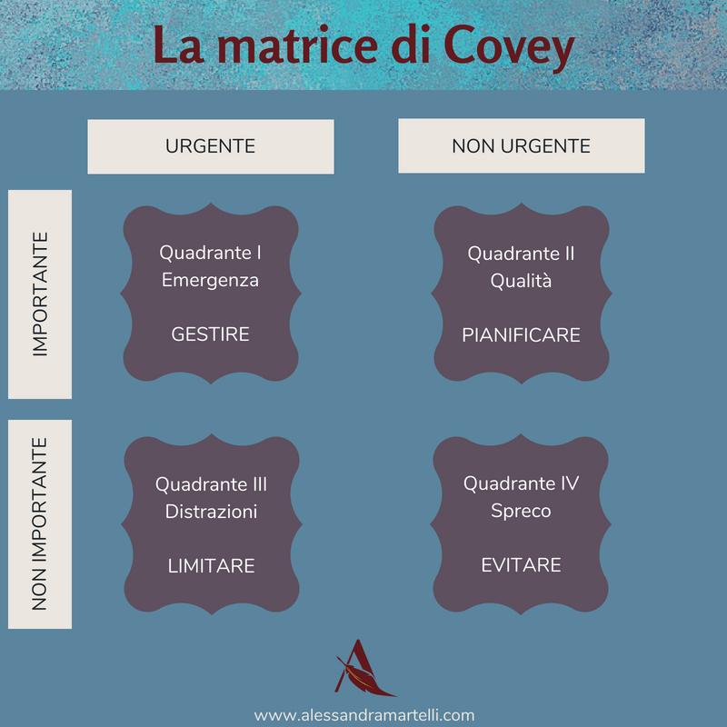 schema matrice di covey